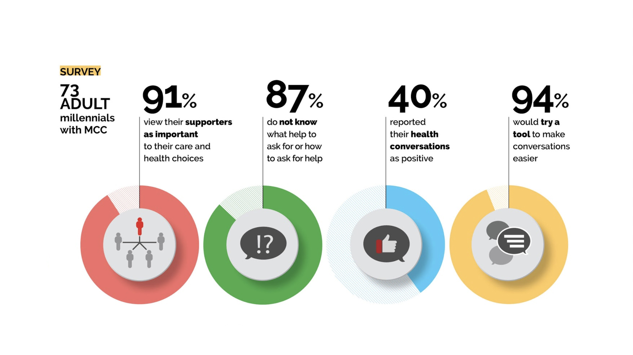 We also conducted an online research with 73 millennials on facebook to validate our hypothesis