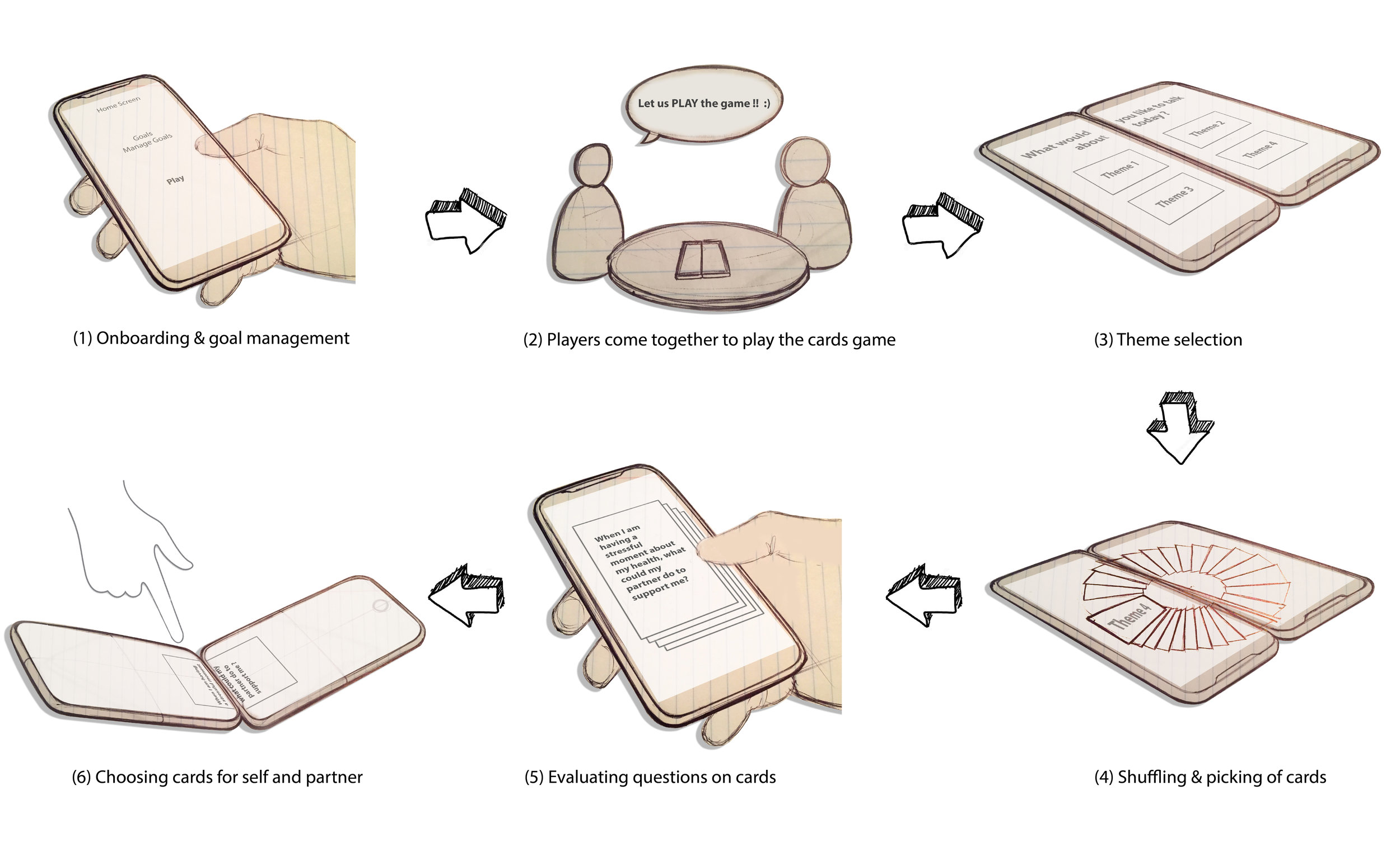 Final concept  : Digital Communication cards for patients and supporters to better understand each other's needs and co-work in finding solutions.