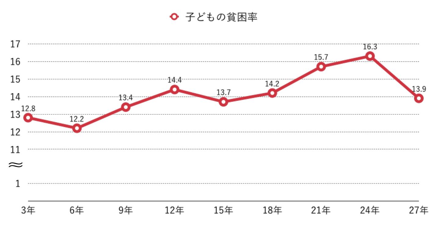 < 厚生労働省 平成28年度「国民生活基礎調査」 より作成> 注:1) 平成6年の数値は、兵庫県を除いたものである。 2) 平成27年の数値は、熊本県を除いたものである。 3) 貧困率は、OECDの作成基準に基づいて算出している。 4) 大人とは18歳以上の者、子どもとは17歳以下の者をいい、現役世帯とは世帯主が18歳以上65歳未満の世帯をいう。 5) 等価可処分所得金額不詳の世帯員は除く。
