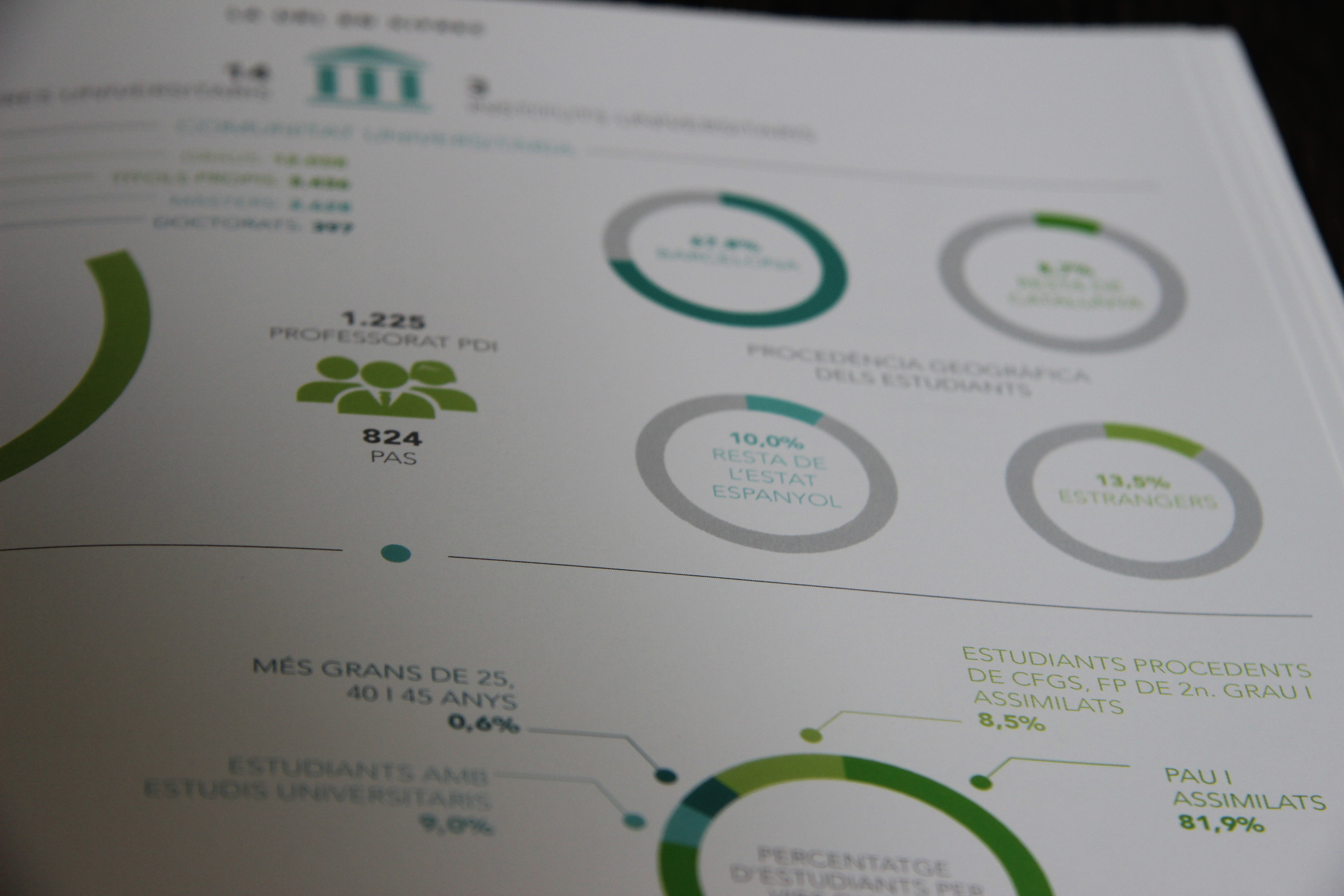 Design of information graphics in Ramon Llull University's annual report and study guide