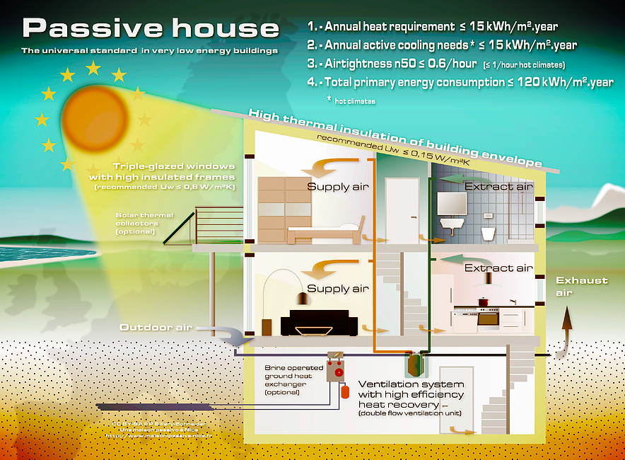 What is a Passive House?