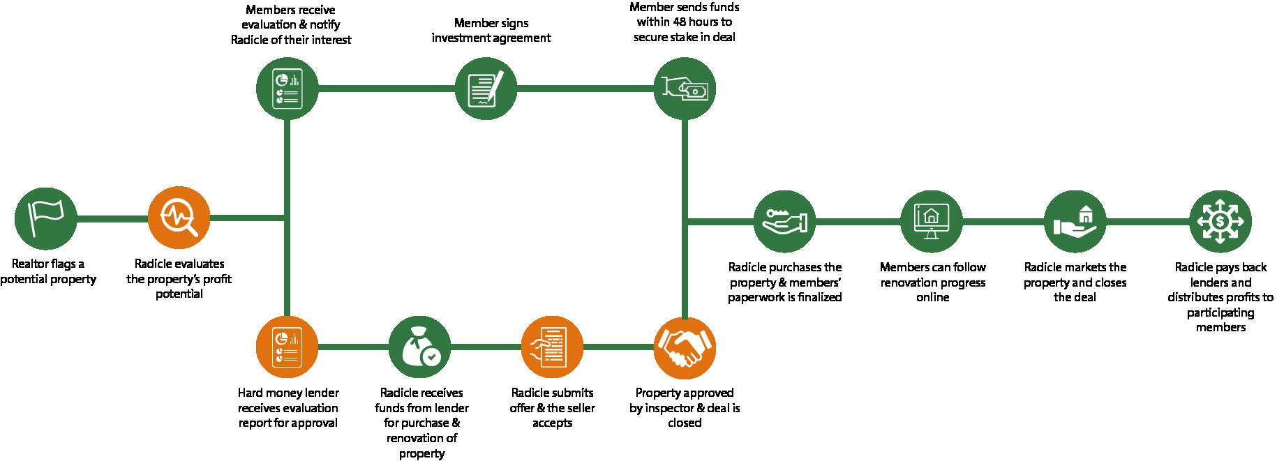 Member_Deck_Flow_Chart.png