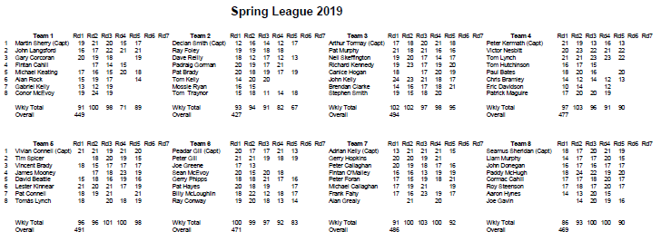 Spring League 2019 Week 5a.PNG