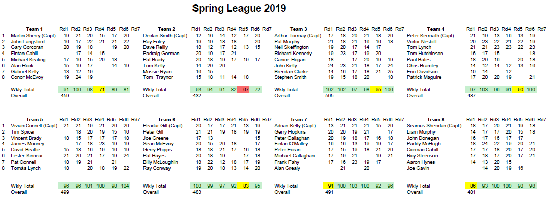 Spring League 2019 Week 6a.PNG