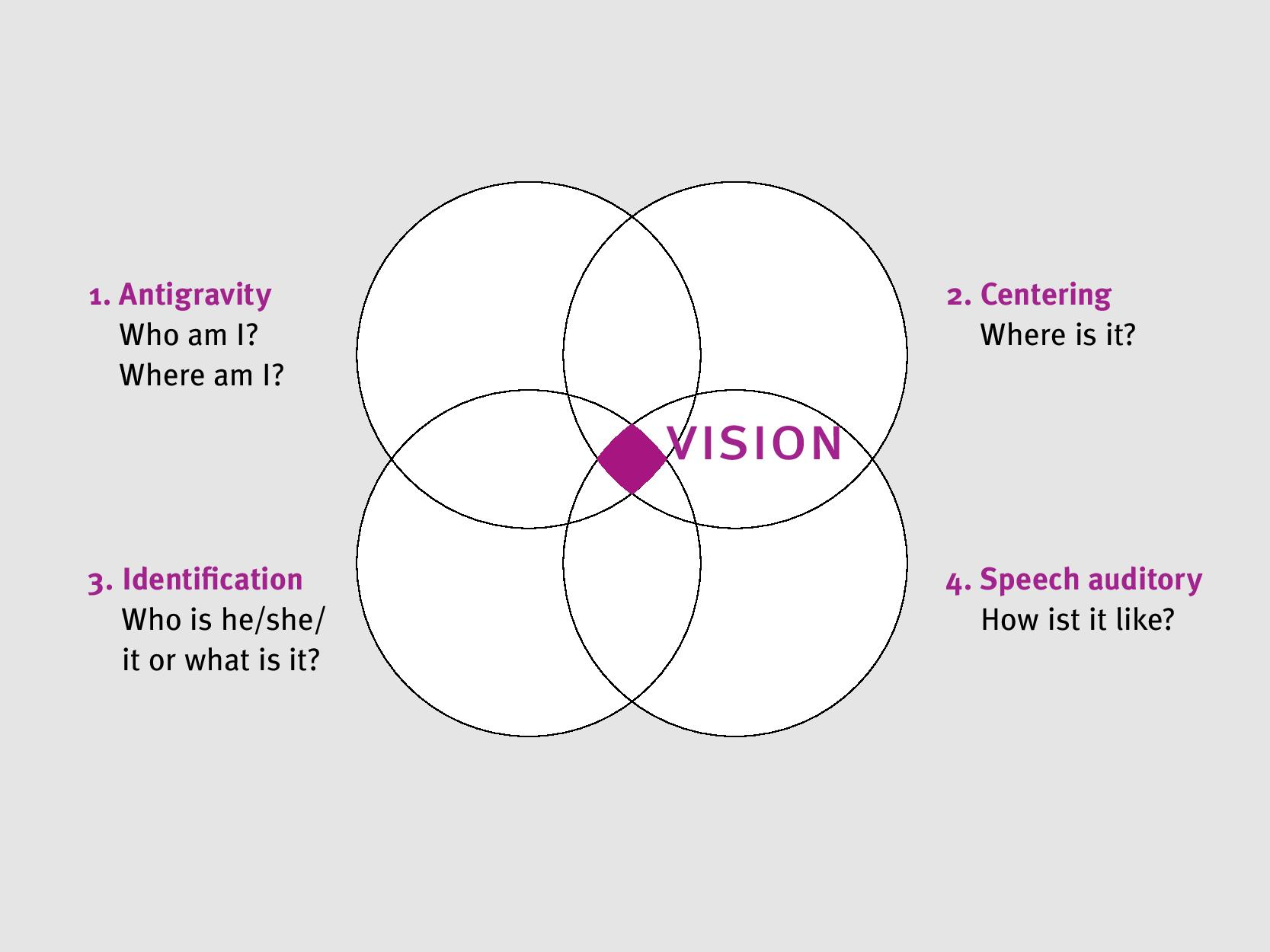 Das 4-Kreis-Modell nach Dr. A. M. Skeffington