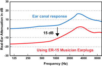 Attenuation mimics the natural resonance of the open ear canal