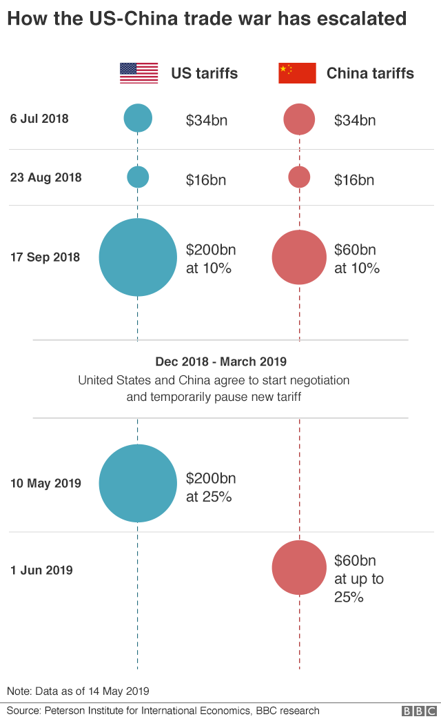 Trade war timeline  (from BBC News)