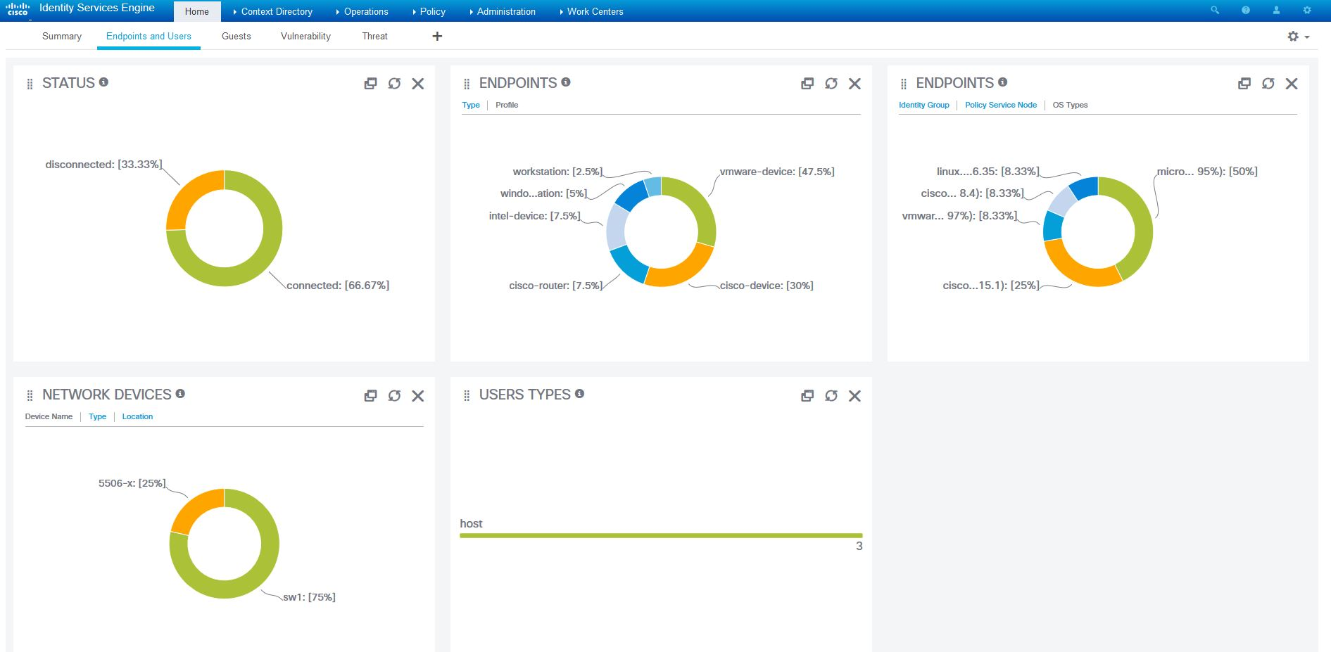 Endpoints and Users Dashboard