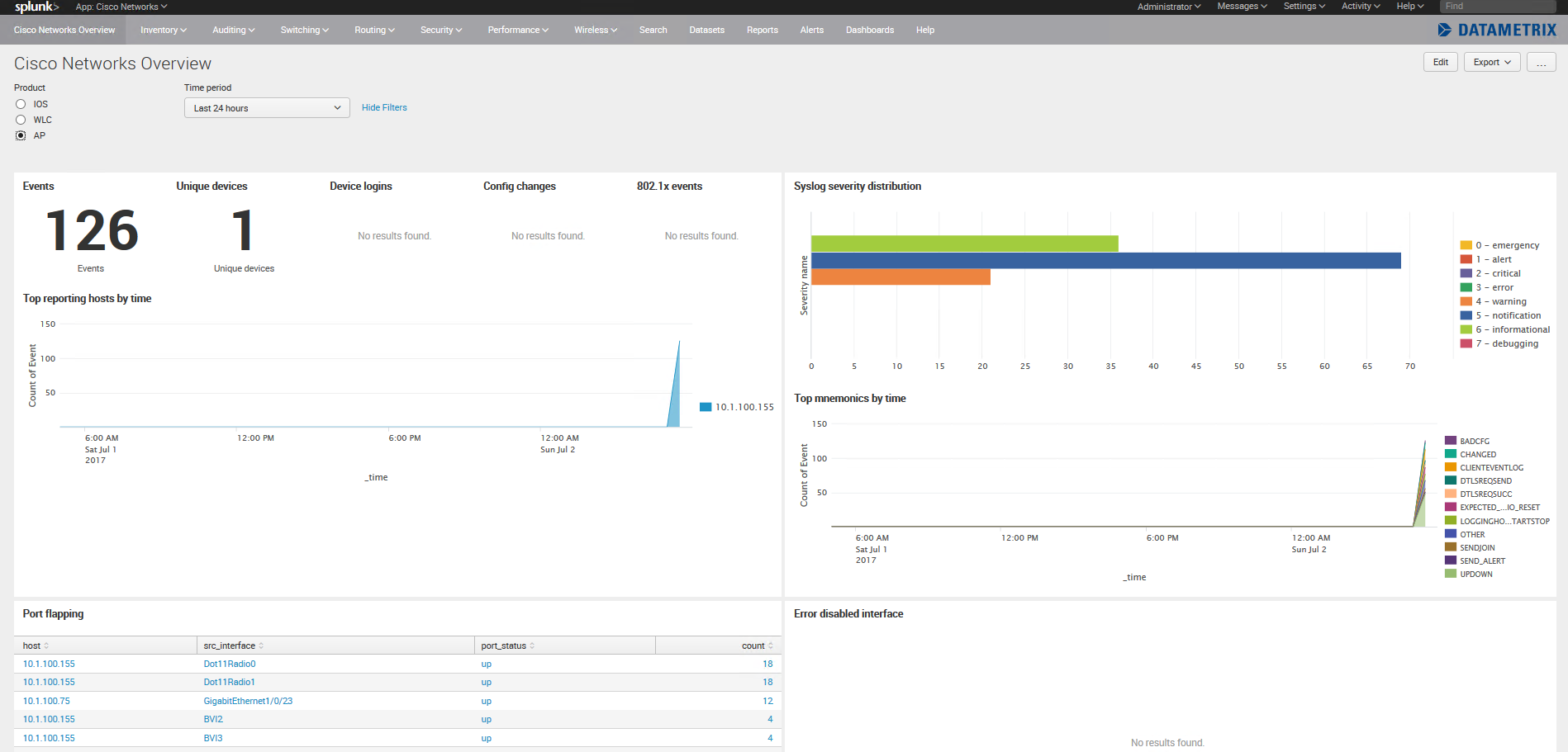 Cisco Networks Splunk App — Networking fun