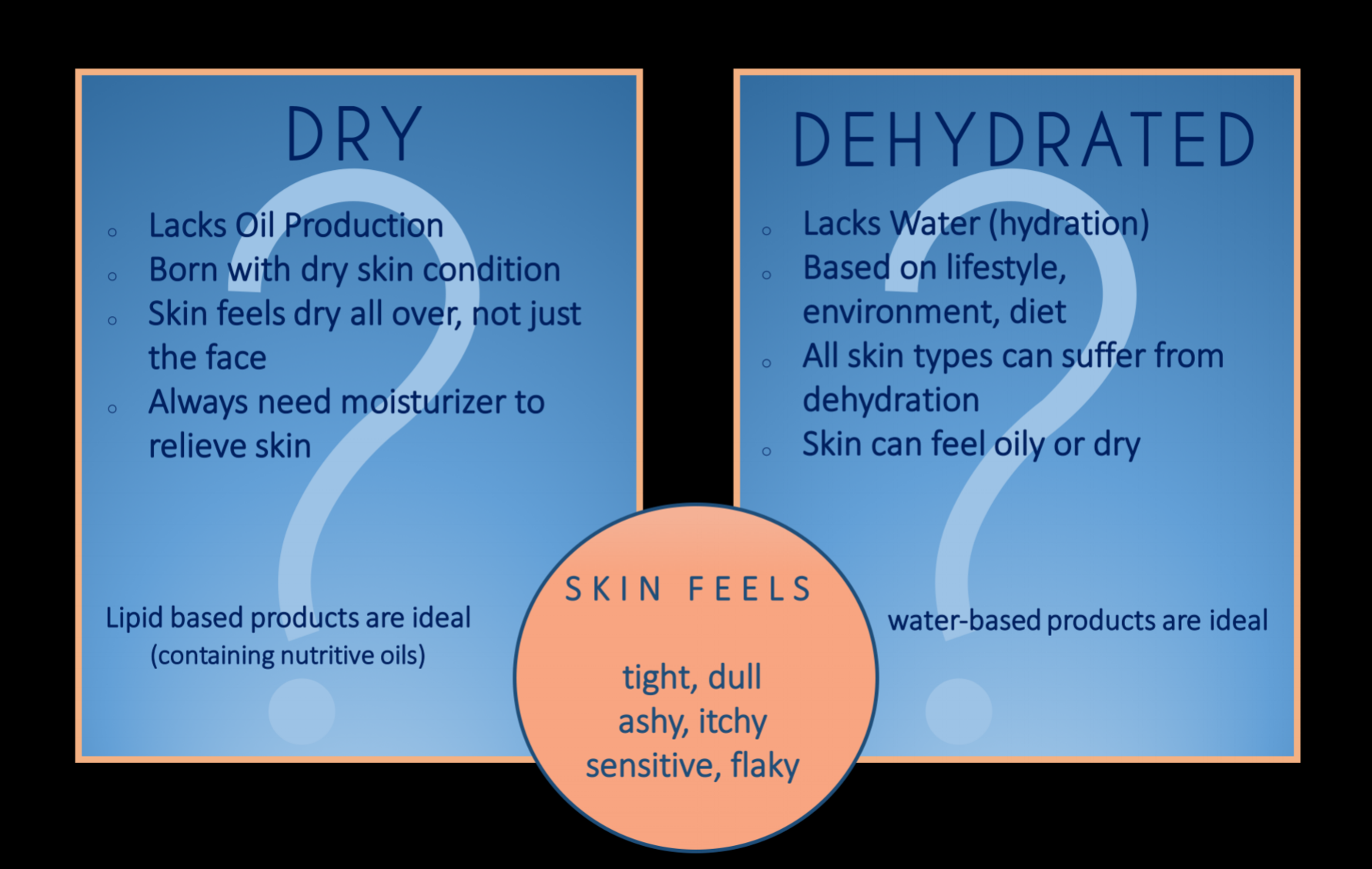dry vs dehyradated.png