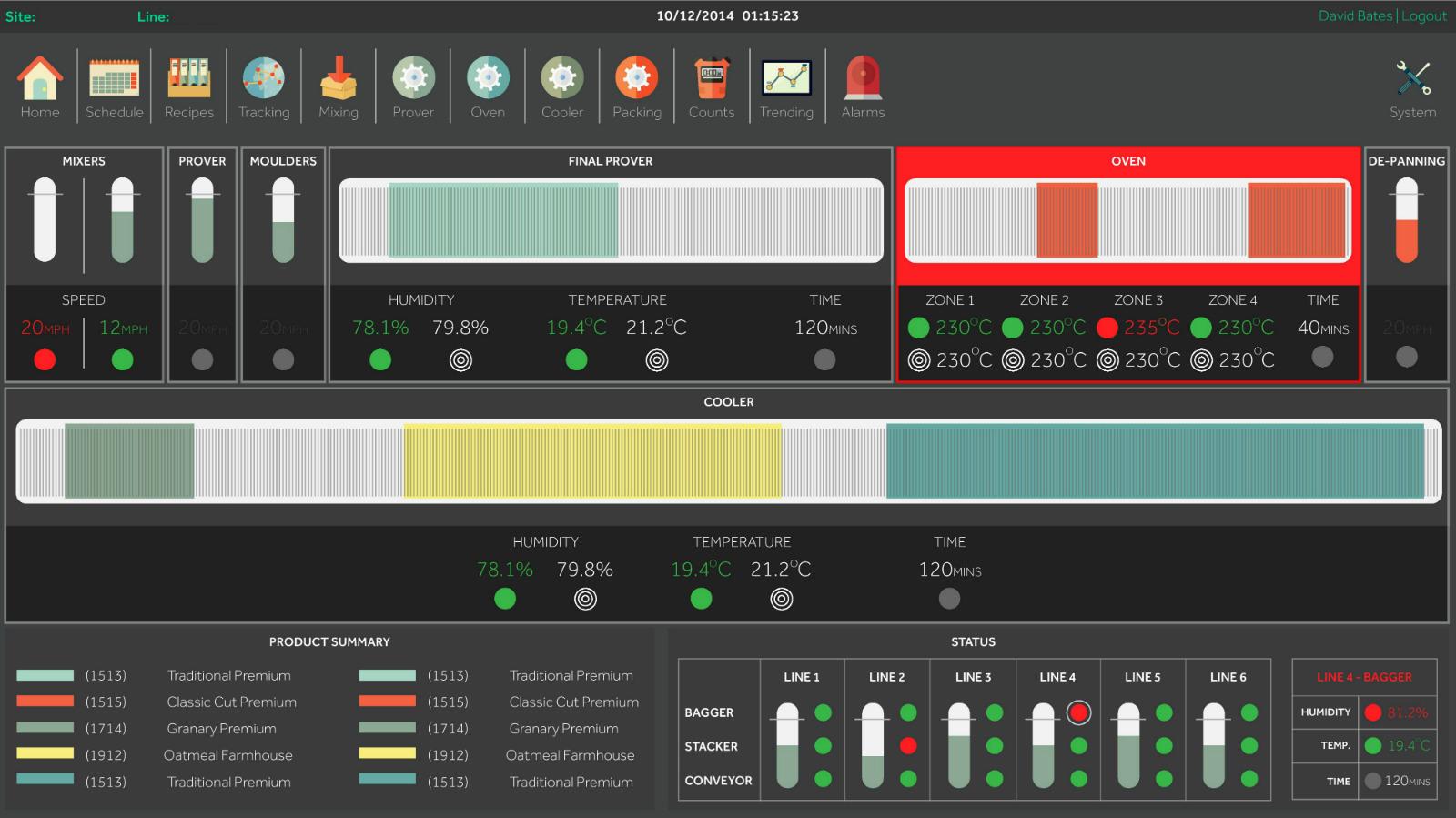 OAL Big Data Bakery SCADA Screen