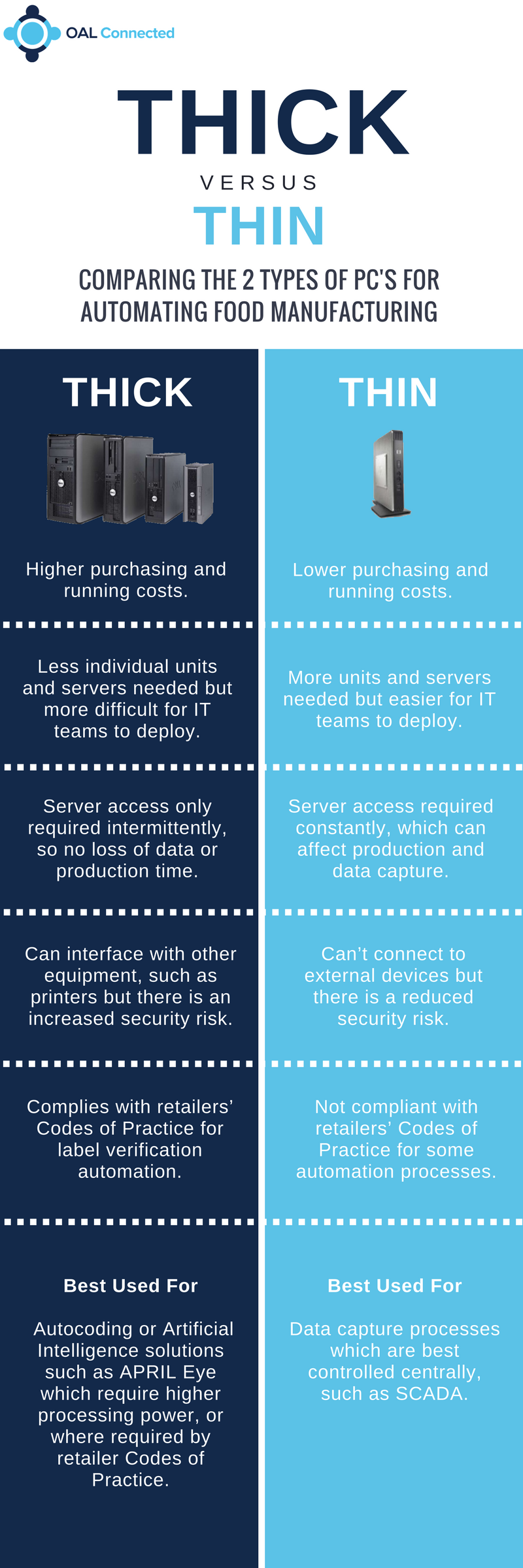 Thick Vs Thin Client Infographic - Click to Expand