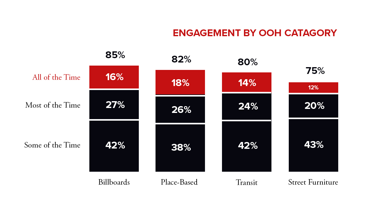 Billboard Stats Infographic - Engagement by OOH Catagory.jpg