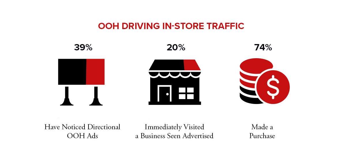 Billboard Stats Infographic - OOH Driving In Store Traffic.jpg