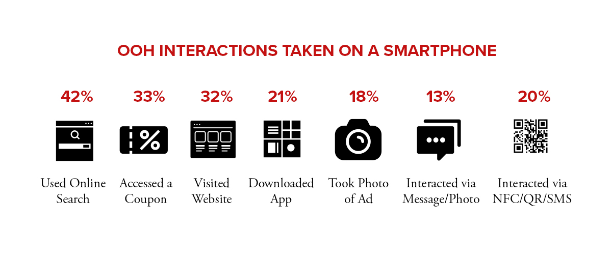 Billboard Stats Infographic - OOH Interactions taken on a smartphone.jpg