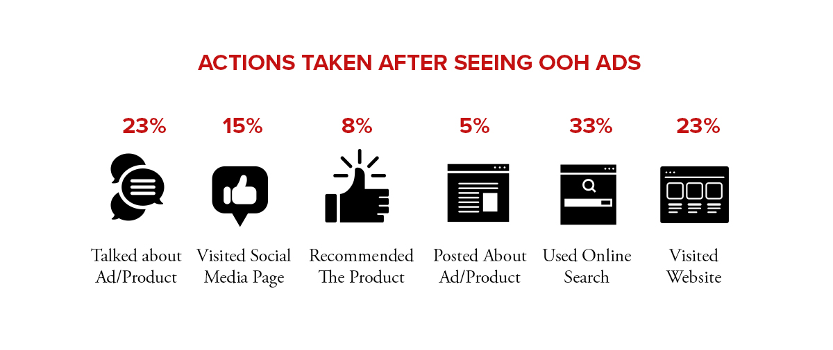 Actions Taken after Seeing OOH Ads 2.jpg