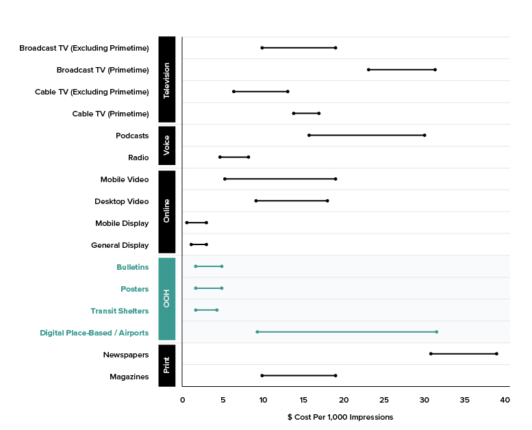 (in addition, check out how OOH stacks up against newspapers in cost-per-impression!)