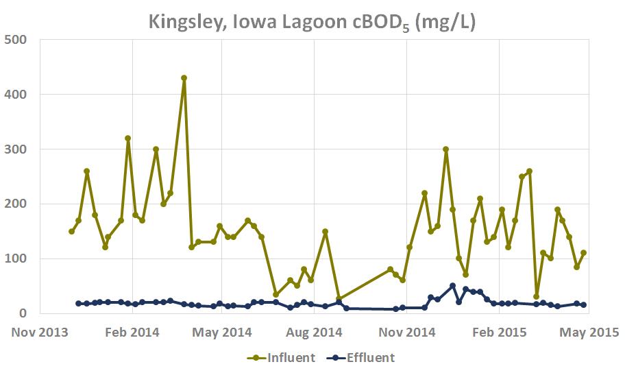 Copy of Kingsley, Iowa Lagoon BOD (mg/L)