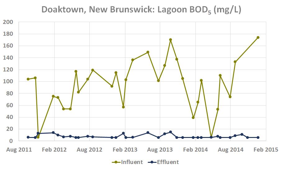 Copy of Doaktown, New Brunswick Lagoon BOD (mg/L)