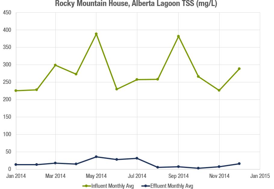 Rocky Mountain House TSS Graph.png