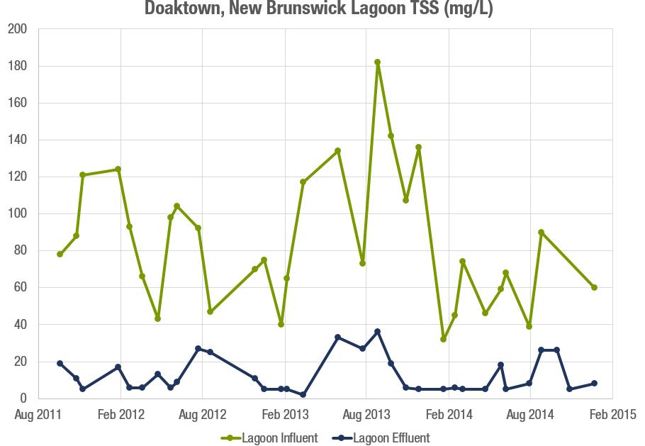 Doaktown TSS Graph.png