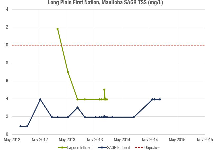 Long Plain FN TSS Graph.png