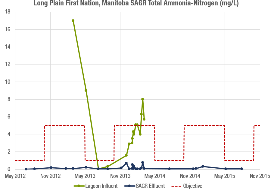 Long Plain FN TAN Graph.png