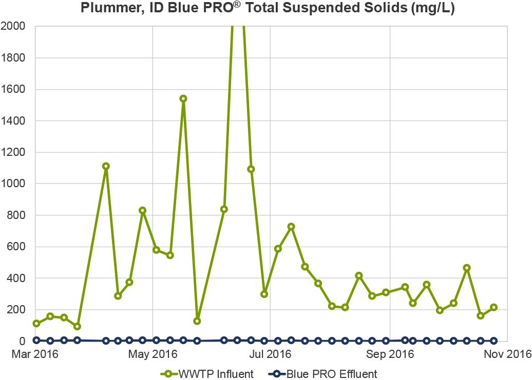 Plummer TSS Graph.png