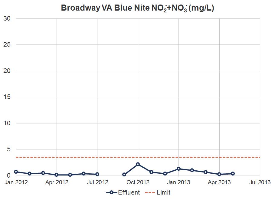 Broadway VA Blue Nite NO2+NO3 Graph.png