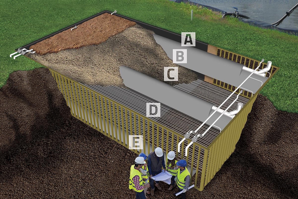 Cutaway view of a SAGR:    A. HDPE liner  prevents infiltration while sacrificial walls help the SAGR maintiain its shape during construction.  B. Influent distribution chamber  ensures influent is spread across the width of the bed.  C. Clean stone  provides surface area for bacteria while preventing temperature shock. Mulch-covered for insulation.  D. Linear aeration  covers the base for fully-aerobic conditions.  E. Effluent collection chamber  is gravity fed to minimize O&M.