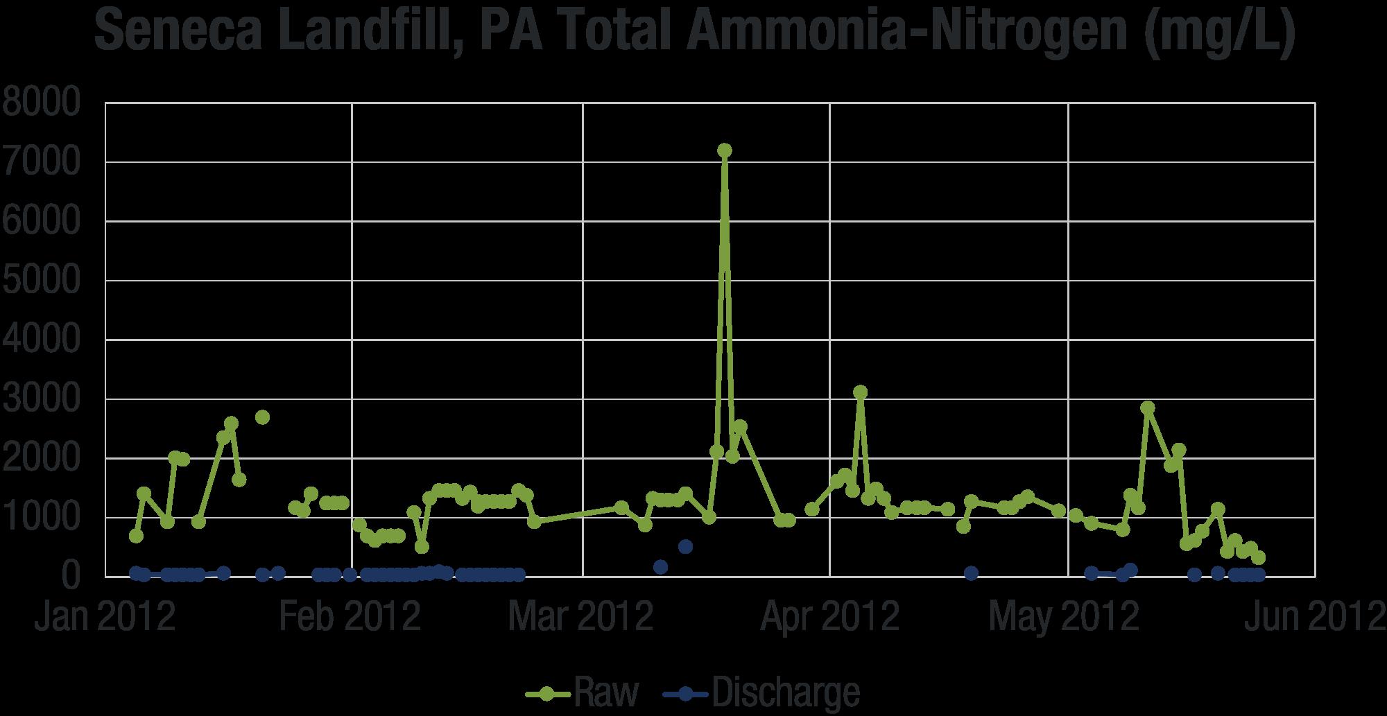 BioPortz - Seneca Landfill PA TAN Graph.png