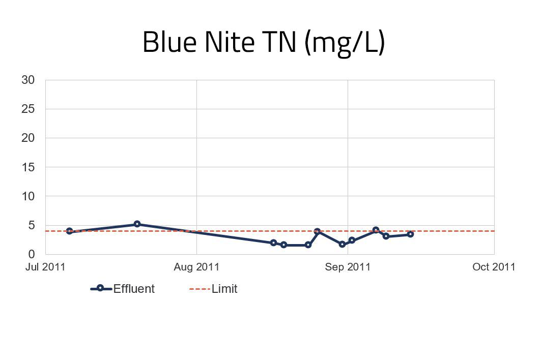 Graph - Total Nitrogen.png