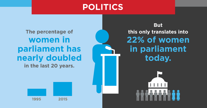 "Inter-Parliamentary Union, ""Women in national parliaments, as at 1 August 2015:  http://www.unwomen.org/en/what-we-  do/leadership-and-political-participation/facts-and-figures#note"