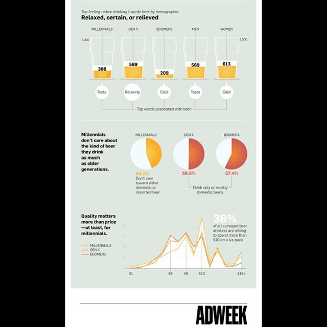 "A little sneak peak of Origin's new research in AdWeek called ""Infogrphic: Why Beer Brands Should Start Marketing to More Than Just Young Men"""