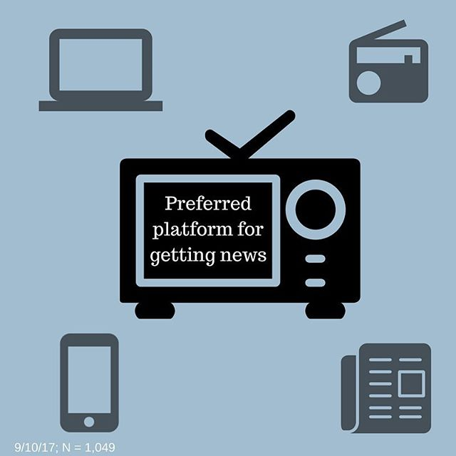 An Origin survey found that 41.2% of people prefer to get news by watching tv.
