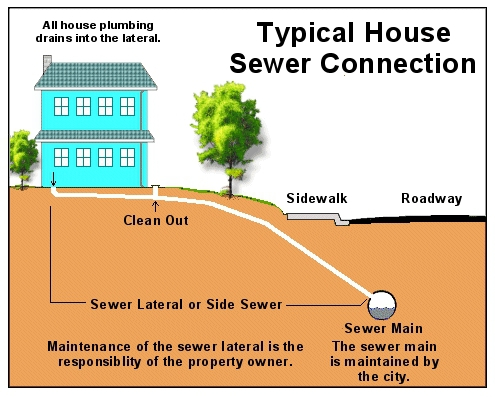 House Sewer Connection.jpg
