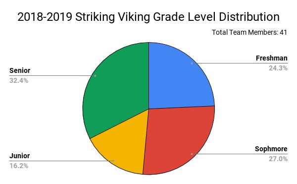 2018-2019 Striking Viking Grade Level Distribution .png