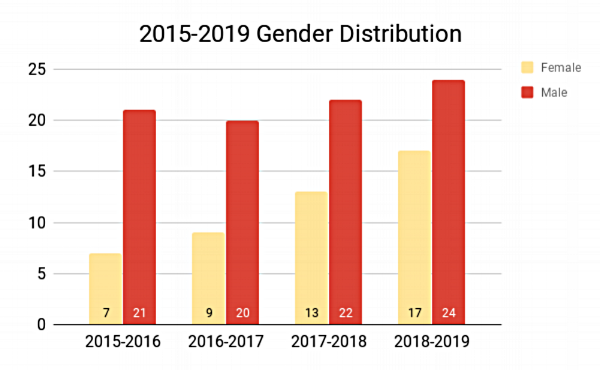 2015-2019 Gender Distribution (1).png