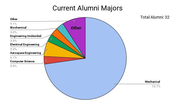 Current Alumni Majors .png