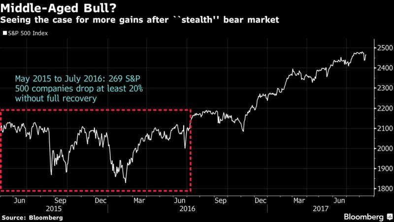 bull markets 1.png