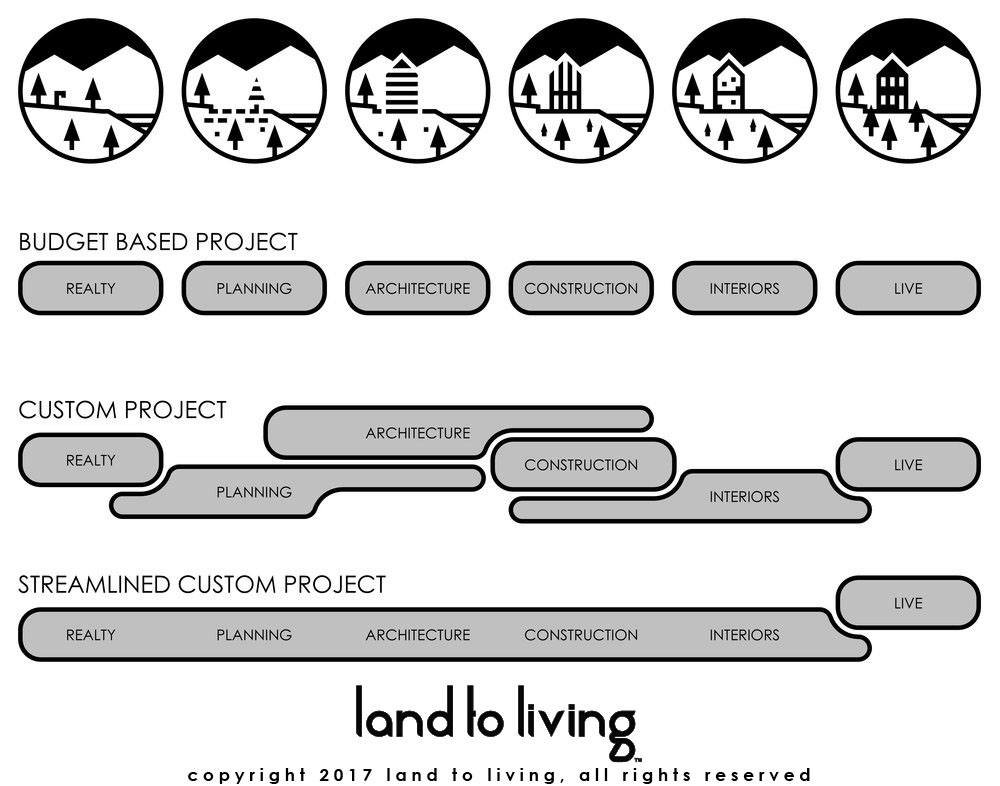 LAND TO LIVING + ARCHITECTURE + DESIGN + BUILD.jpg