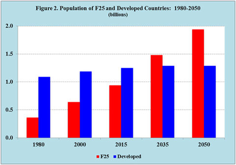 """A  comparison and projection of the population in developed countries (blue) and the world's top 25 """"fragile"""" states (""""F25""""), as defined in the annual  Fragile States Index of the Fund For Peace.Credit Joe Chamie and Barry Mirkin"""