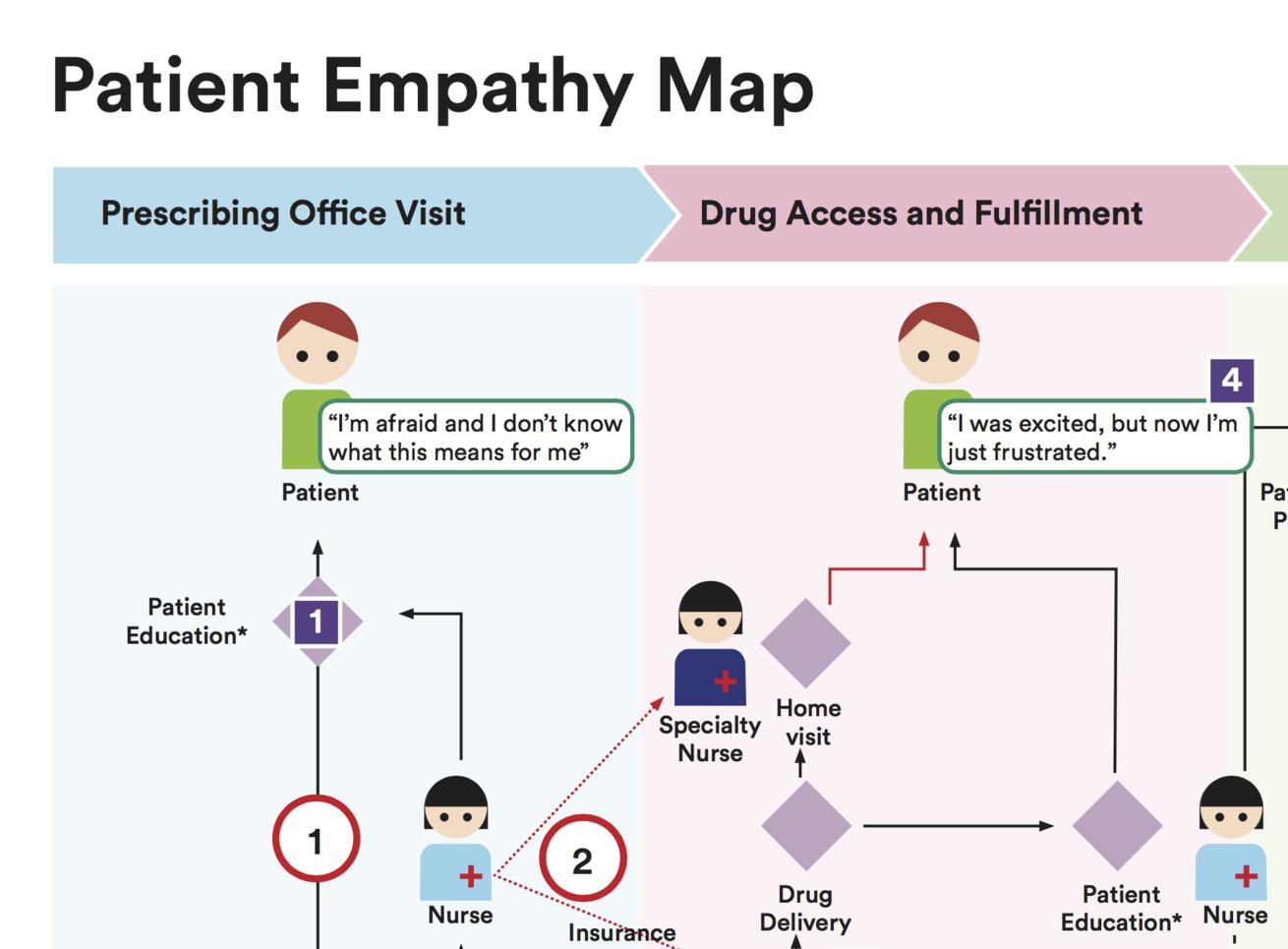 Empathic Journeys