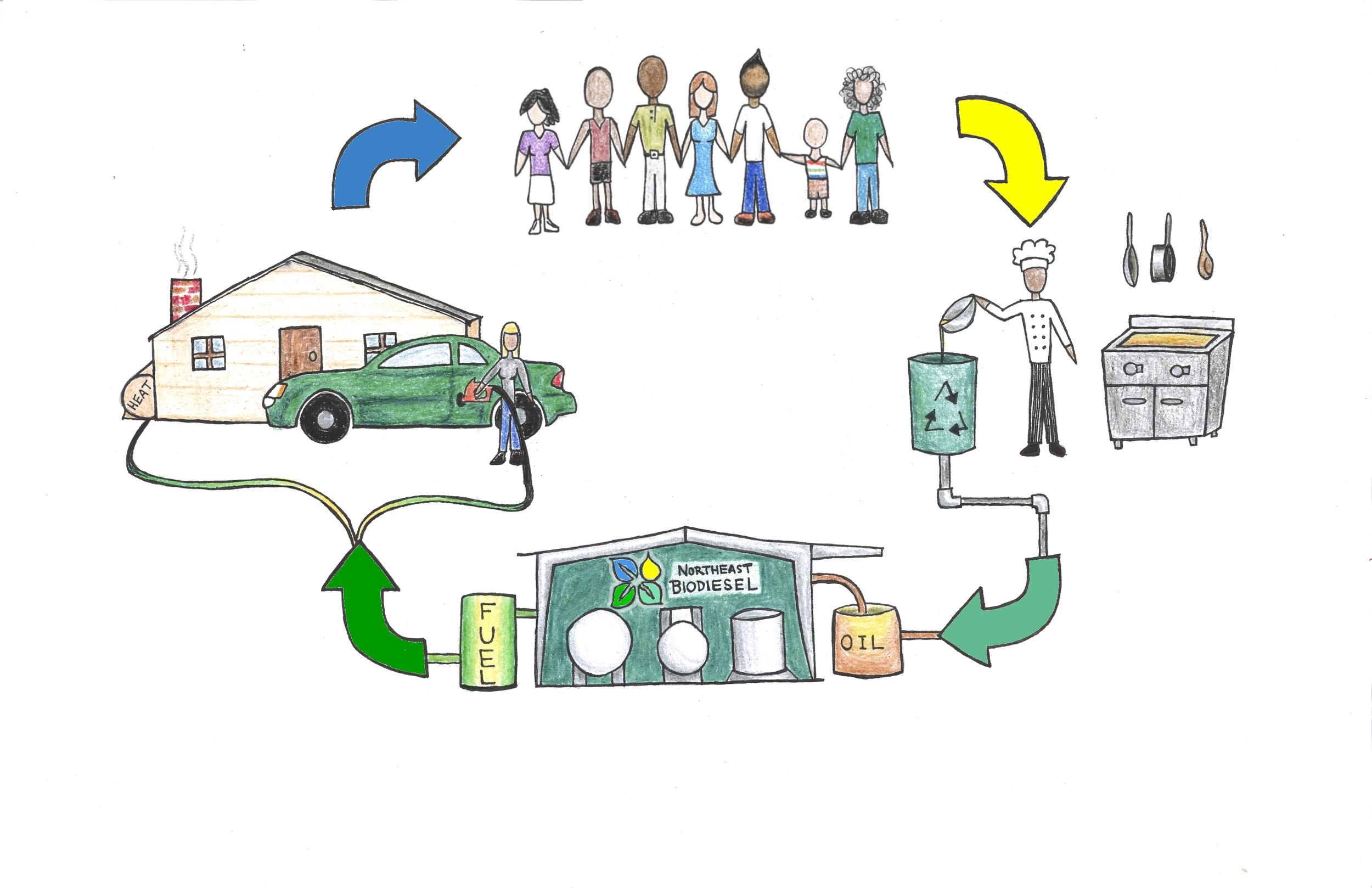 communitybiofuelcycle.jpg