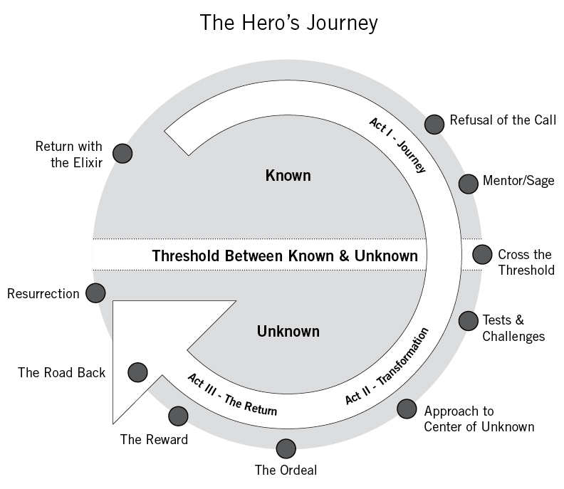 hero journey in storytelling