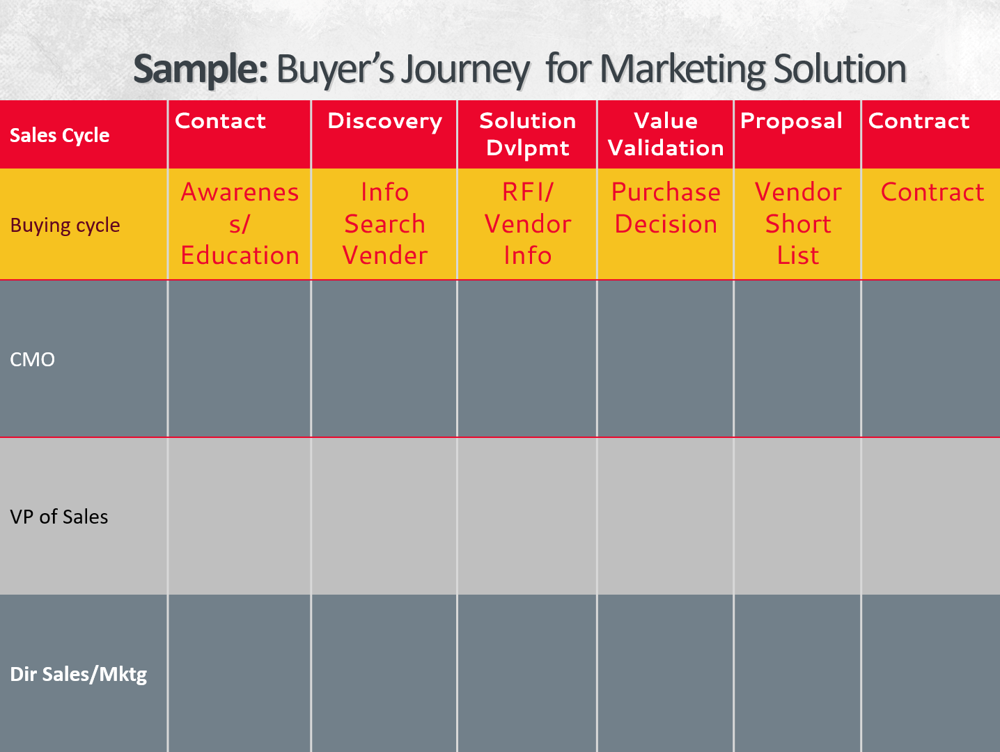 Sample Buyers Journey