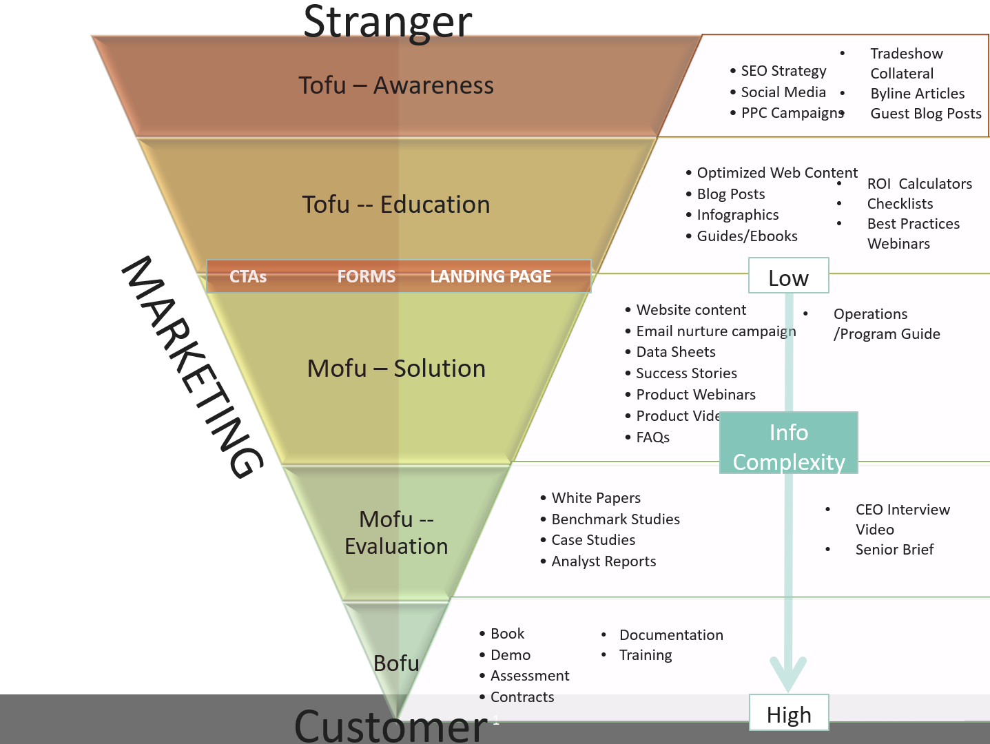 Sample Funnel Strategy for Content Marketing