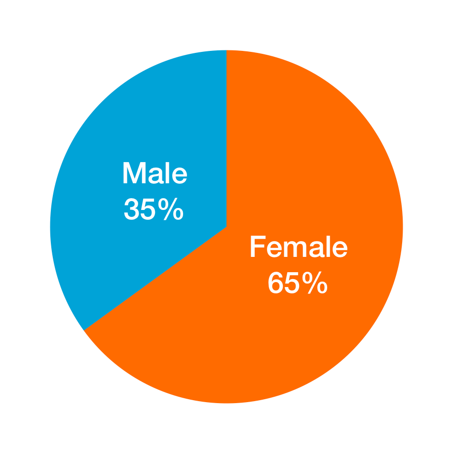 65% of Pink Line's audience identifies as female and 35% male