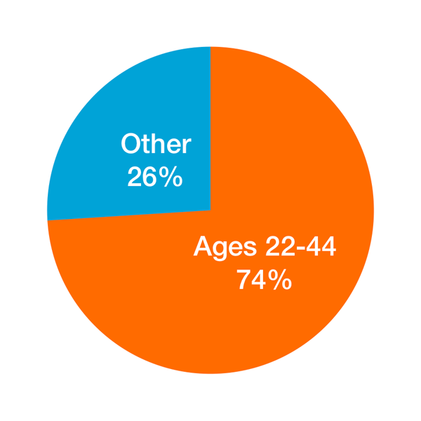74% of Pink Line's audience is between the ages of 22 and 44.