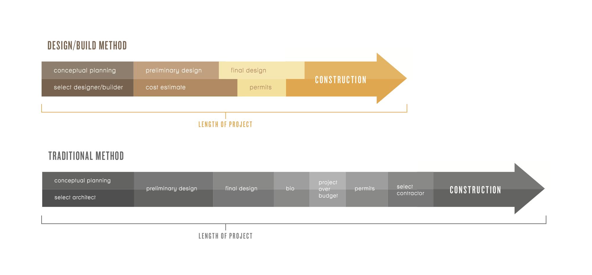 nest_design_build_process